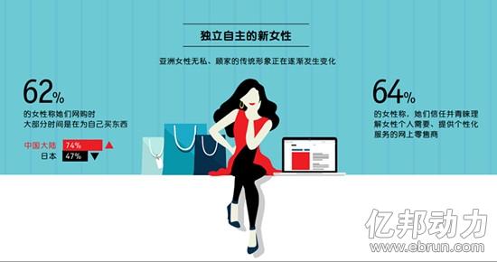 大部分时间为自己买东西的中国大陆女性占比高达74%